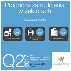 sektory_najwyzsze_q2_2017