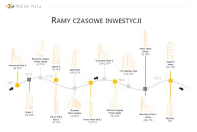 walter-herz_wieze-biurowe-warszawy_infografika