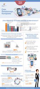 infografika-czas_swiadomego_kandydata-manpowergroup-solutions